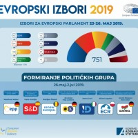 Izbori za Evropski parlament 2019 – Formiranje političkih grupa